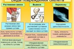 Виды повреждения скелета