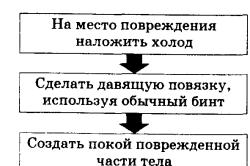 Схема по окаанию первой медицинской помощи при ушибах